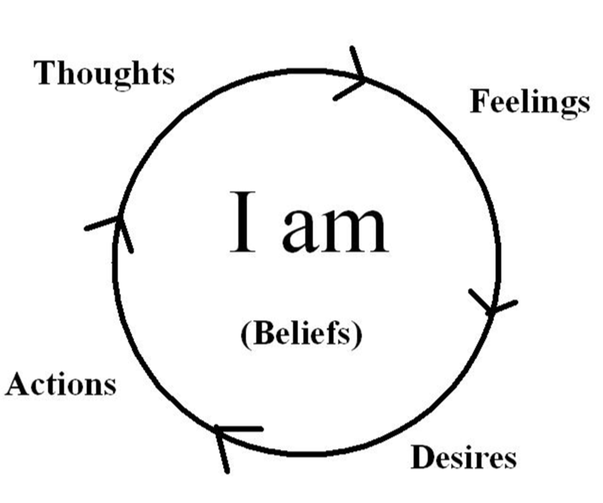 "The ""I am"" Wheel shows how our ""I am"" beliefs are the core of our thoughts, feelings, desires, and actions."