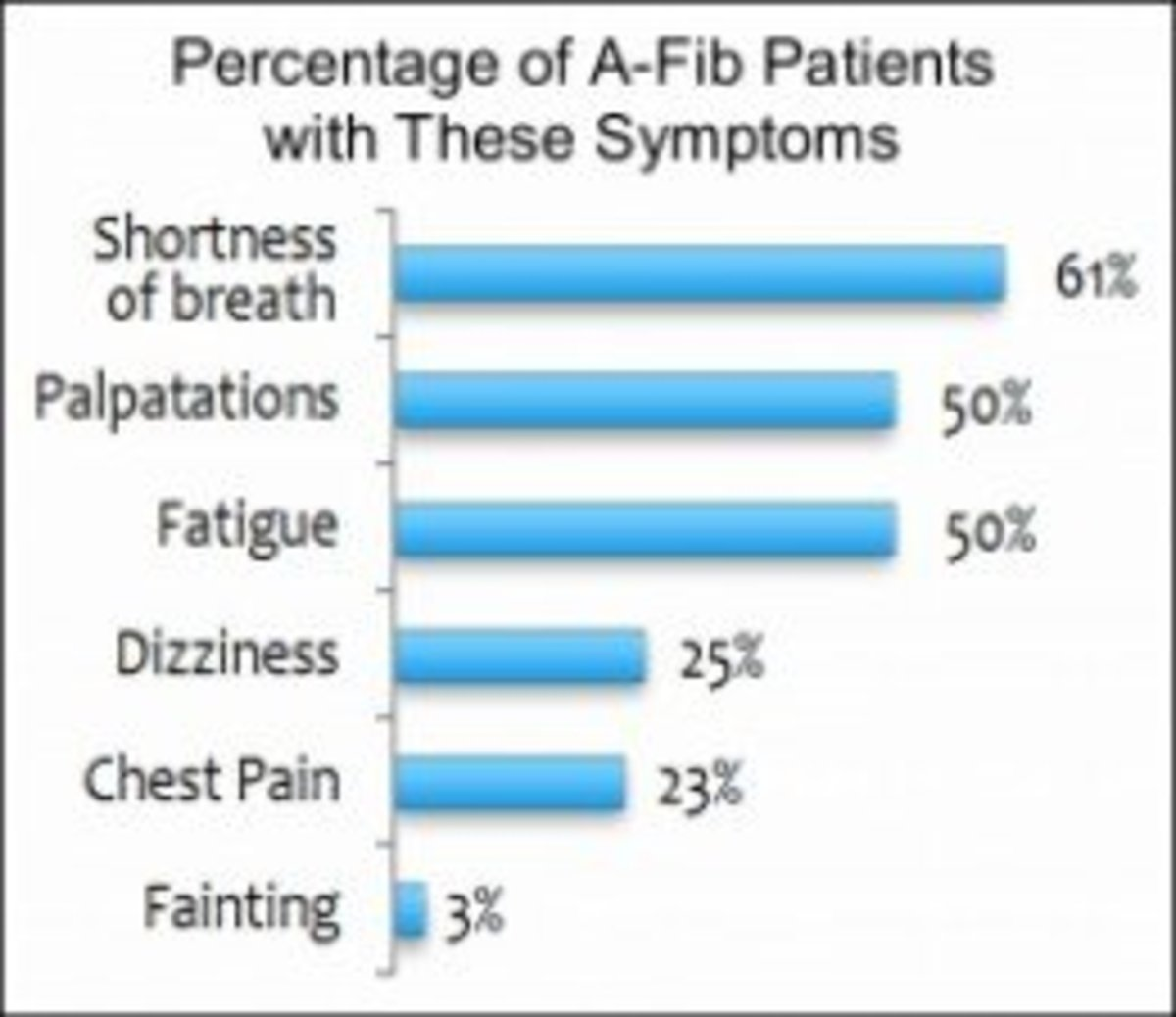 Percentage of A-Fib Patients with these Symptoms