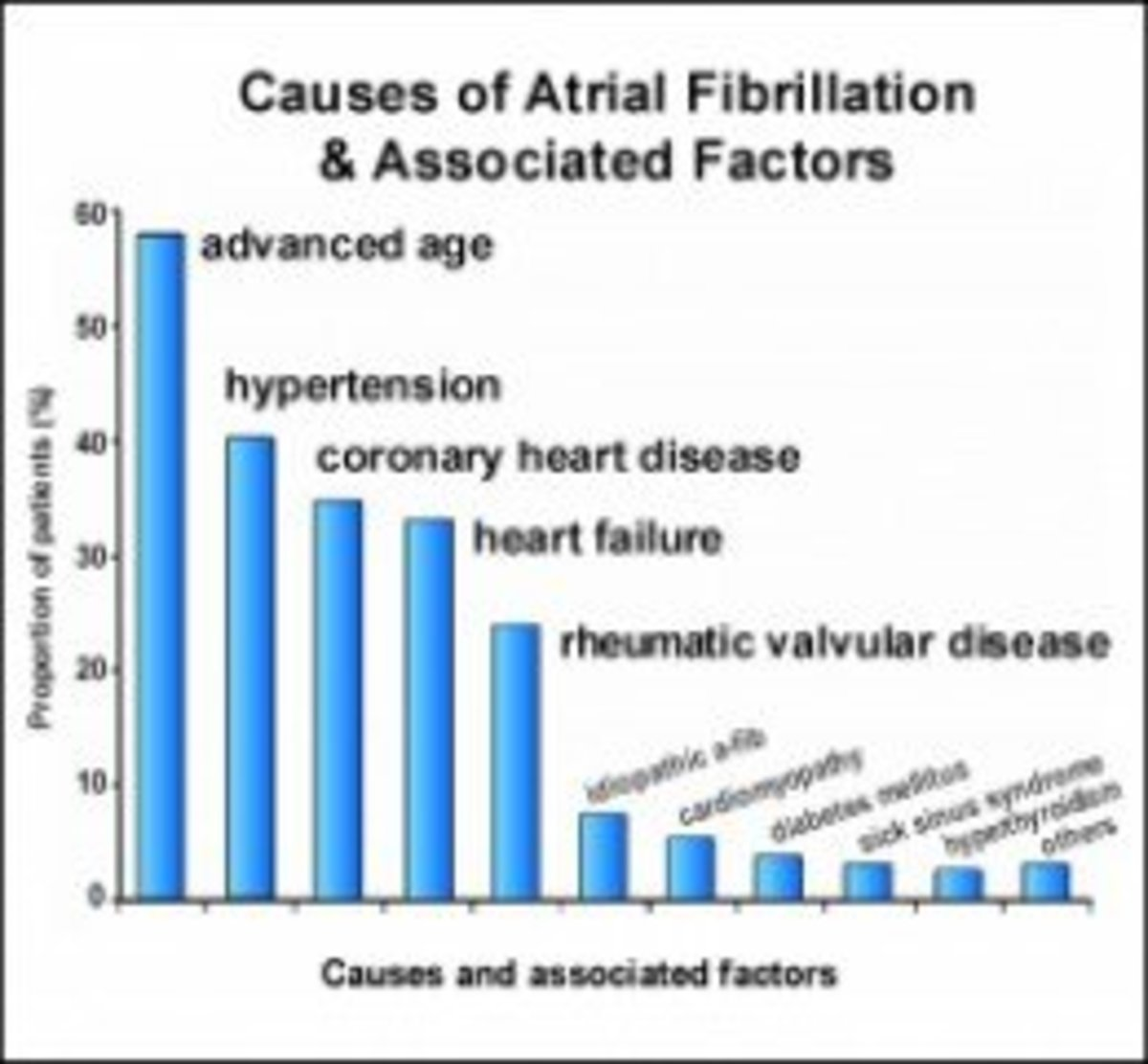 A-Fib can be caused by multiple health conditions or lifestyle choices.