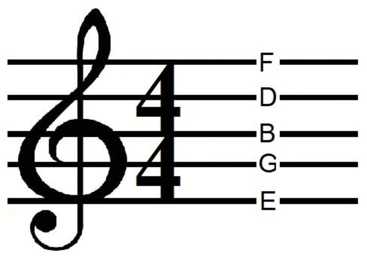 Notes on the lines of the treble clef: E, G, B, D, F