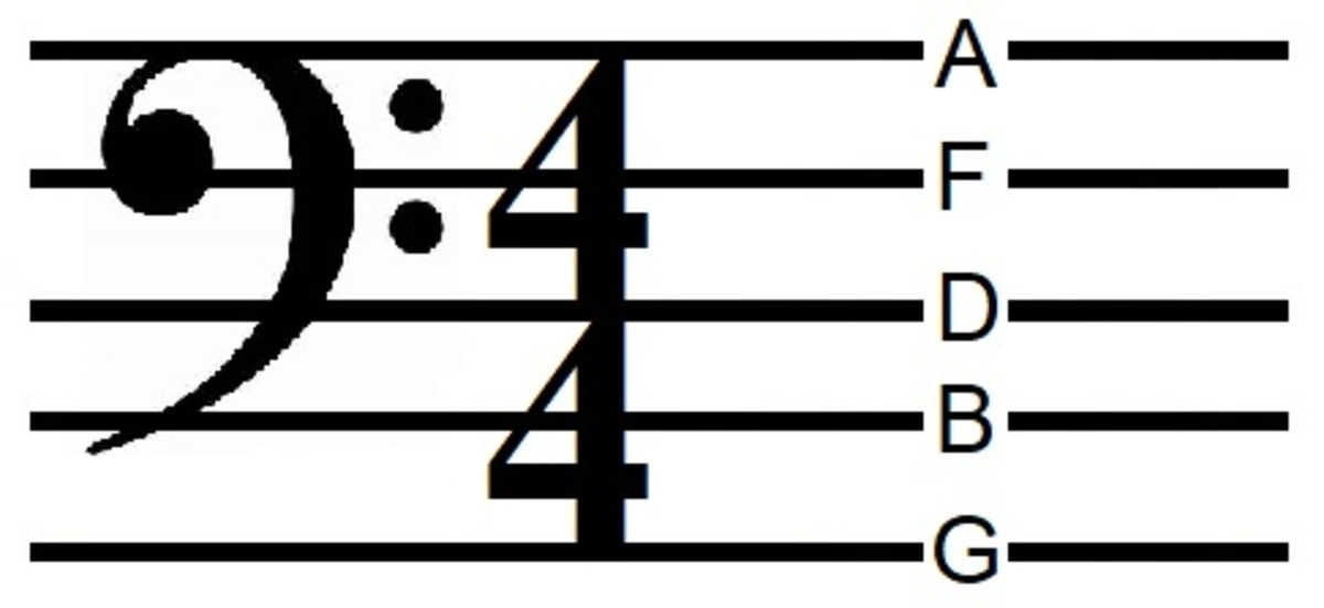 Notes on the lines of the bass clef: G, B, D, F, A