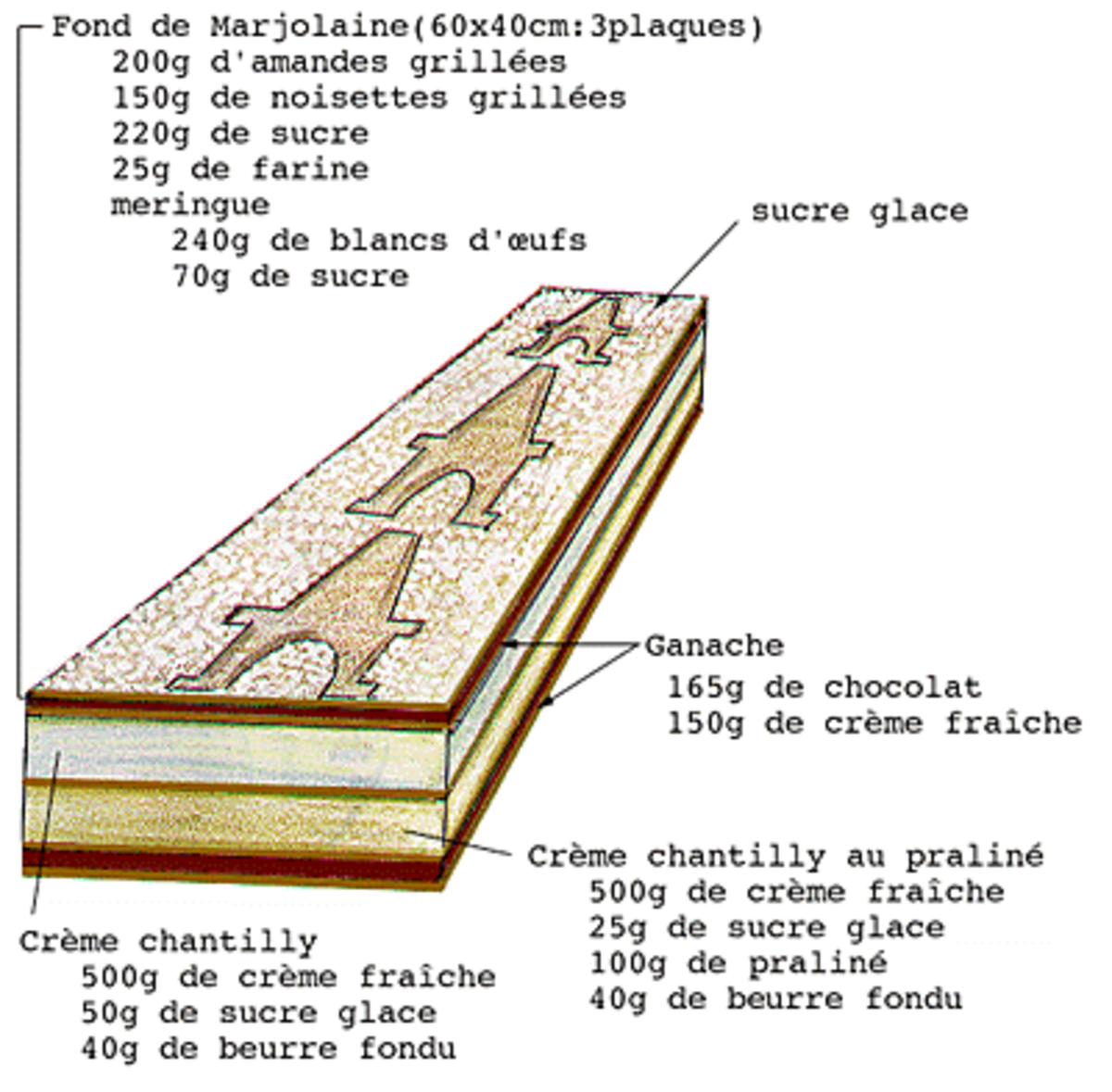 Template in French of how the Gâteau Marjolaine was decorated for the Restaurant de la Pyramide.