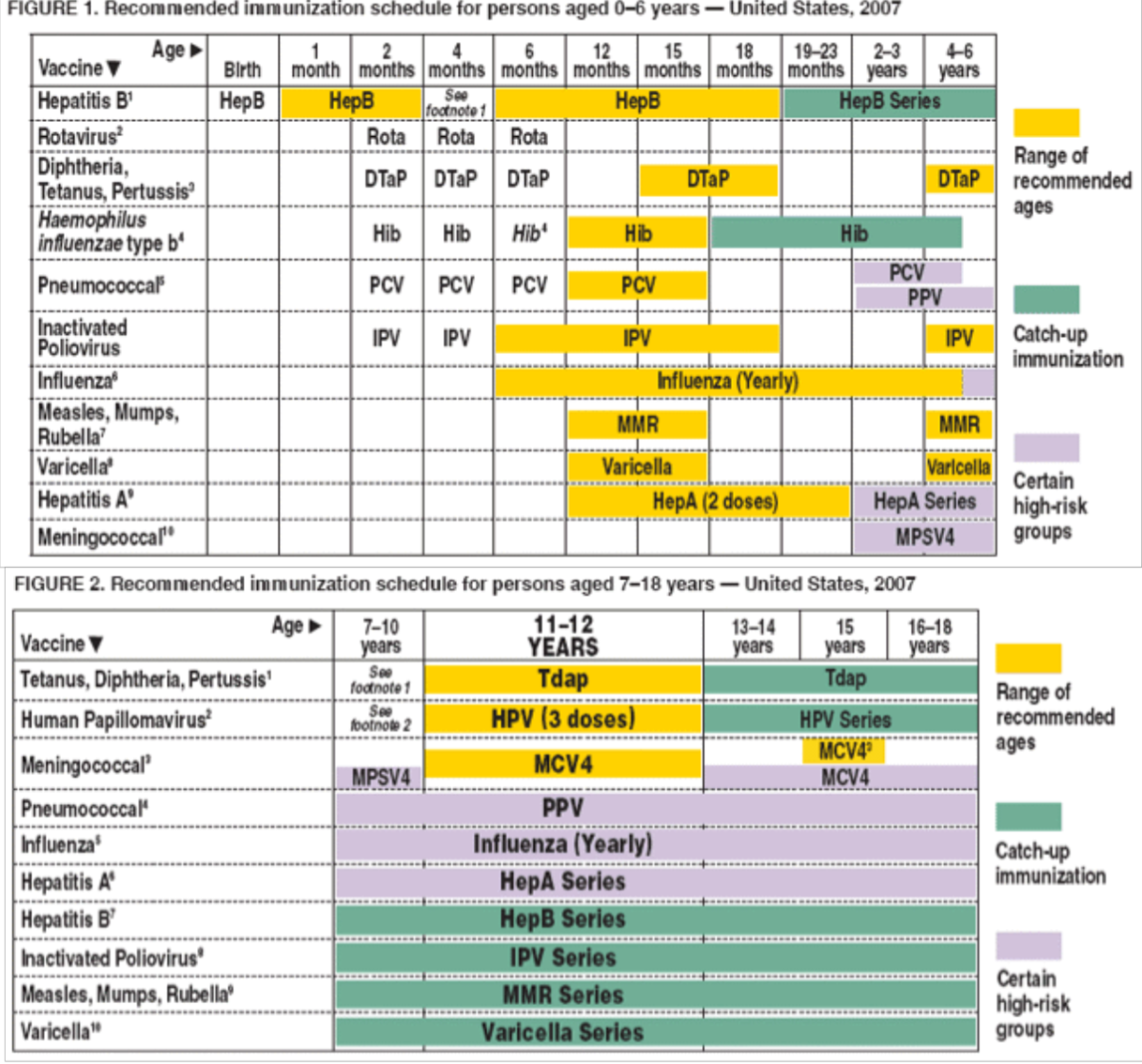 CDC Immunization Schedule