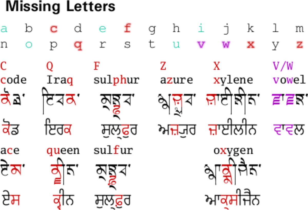 Missing consonants from Gurmukhi and other Indic scripts