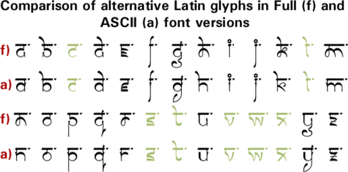 Letters of the Latin alphabet in Tsheg font