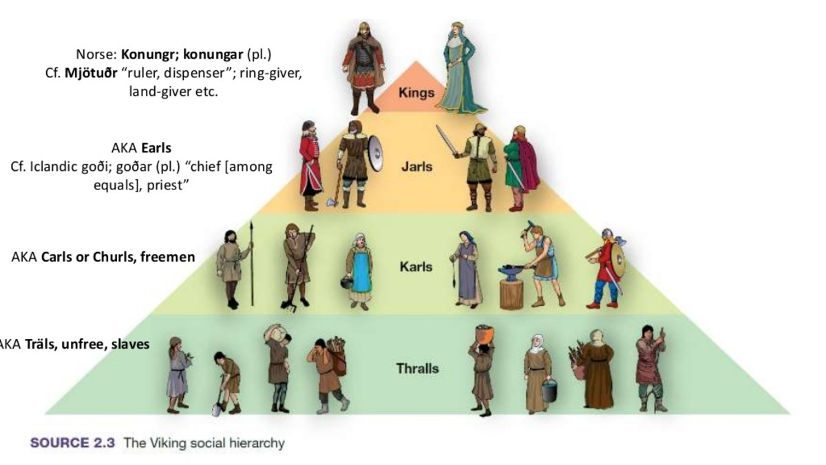 Each of the Scandinavian kingdoms was centred on the king, below him the jarls, the chieftains and retainers, Below them were merchants, craftsmen, landholders. Freed men, labourers and tenant farmers were above thralls (slaves)