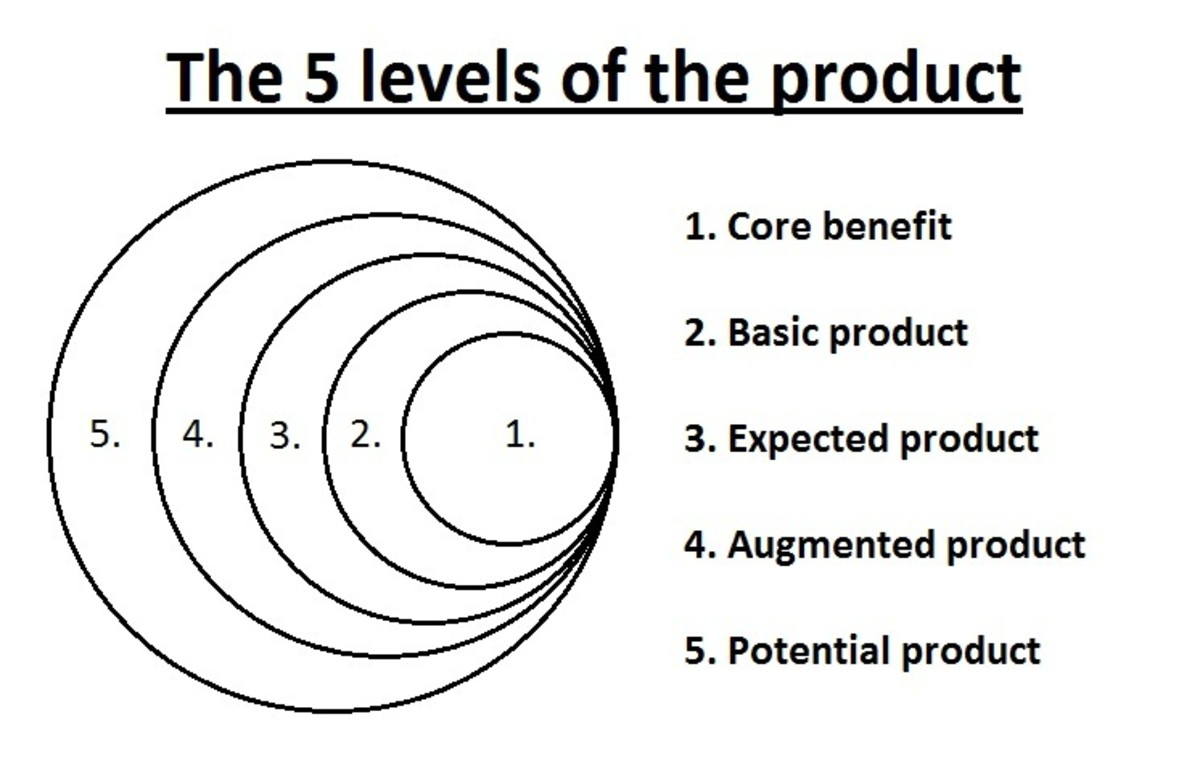 The 5 levels of the product
