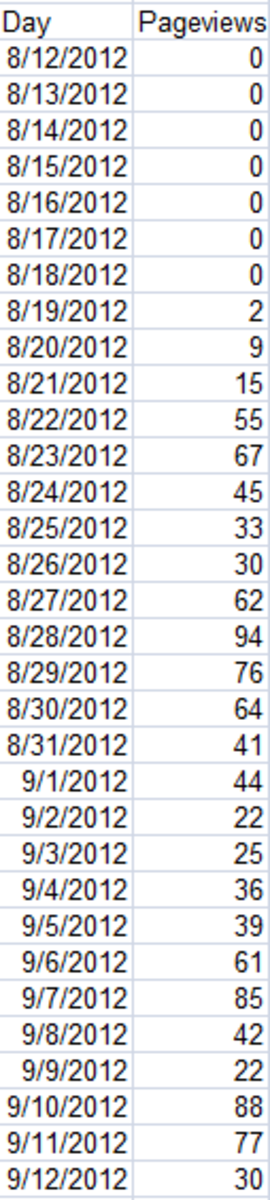 Data used to create a graph with a trend line in Excel 2007.