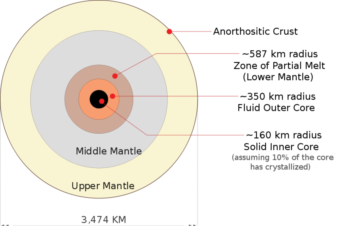 Cross-section structure of the moon