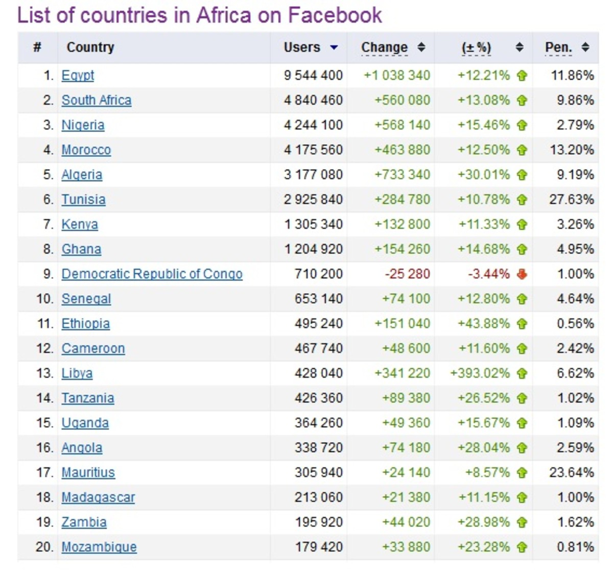List of countries in Africa on Facebook
