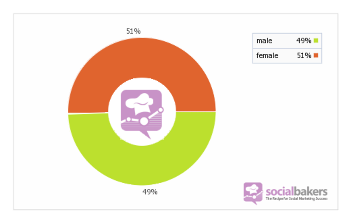Male/Female User Ratio on Facebook in South Africa