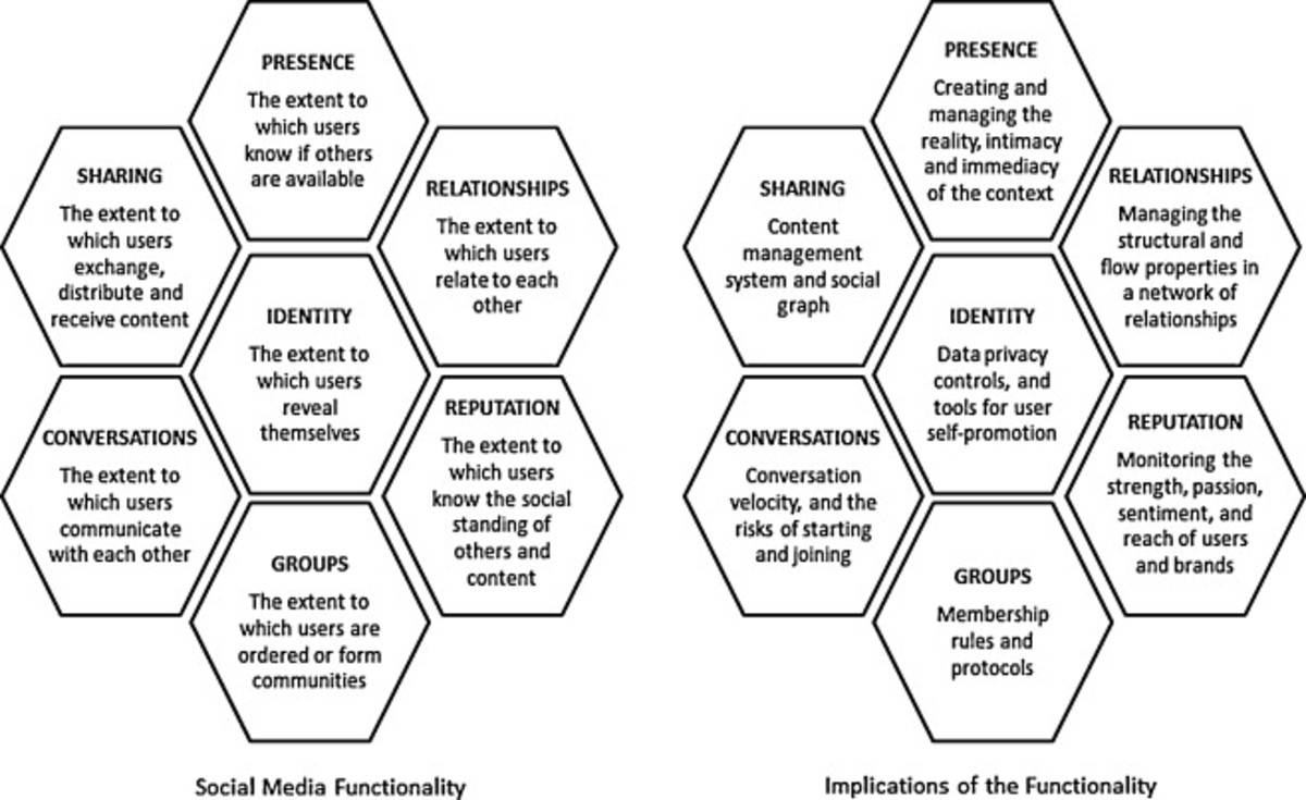 Understanding the functional building blocks of social media users interested in getting serious about social media can use the honeycomb framework to monitor and understand how social media activities vary in terms of function and impact.