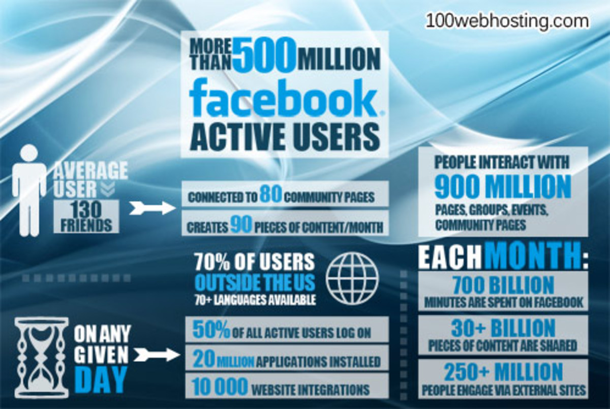 Why is Facebook so addictive? [CASE STUDY]