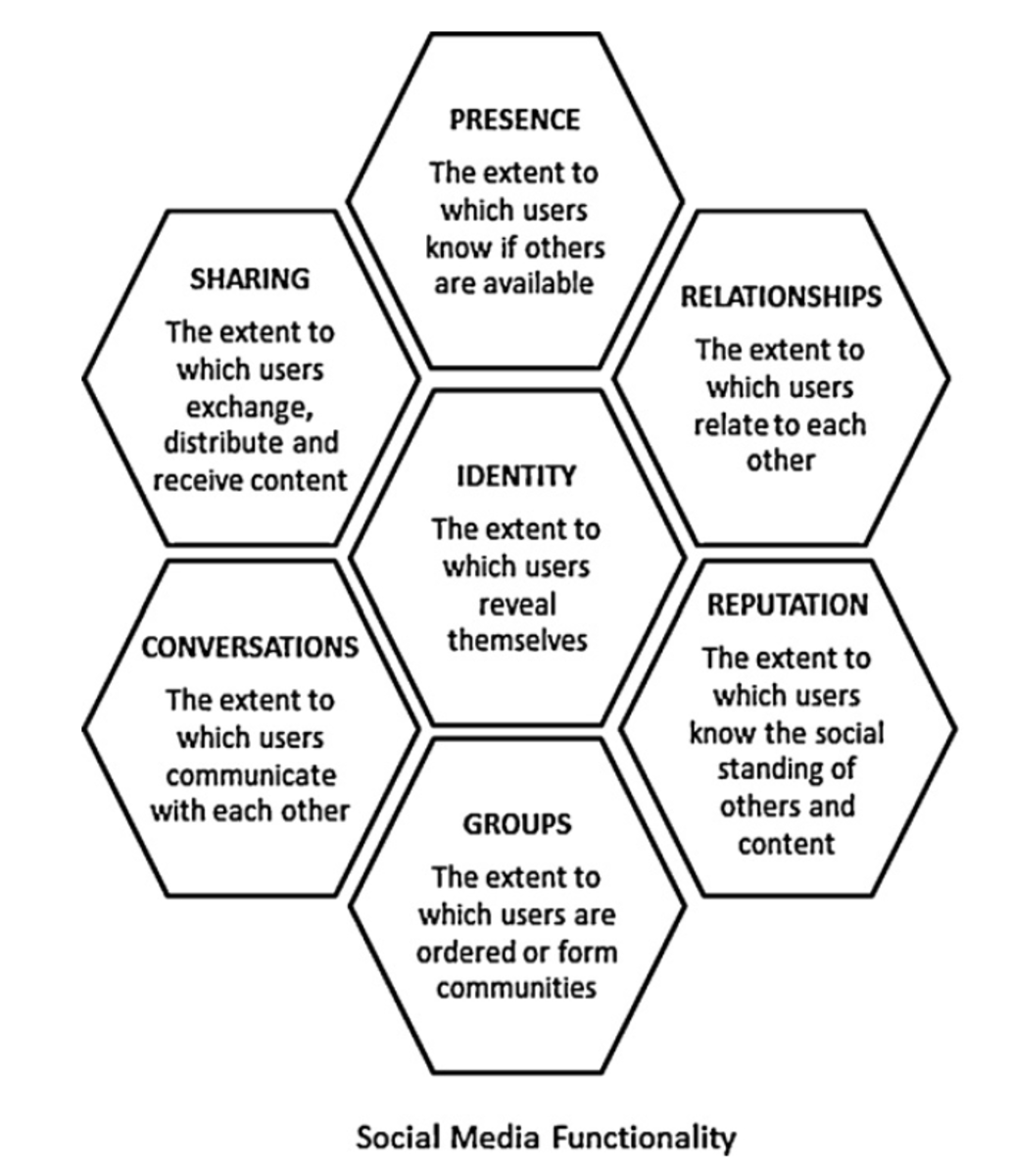 Social Media Functionality: Each block of the framework allows you to unpack and examine a specific facet of social media user experience, and its implications to make sense of the social media ecology, and understand their audience and their engagem
