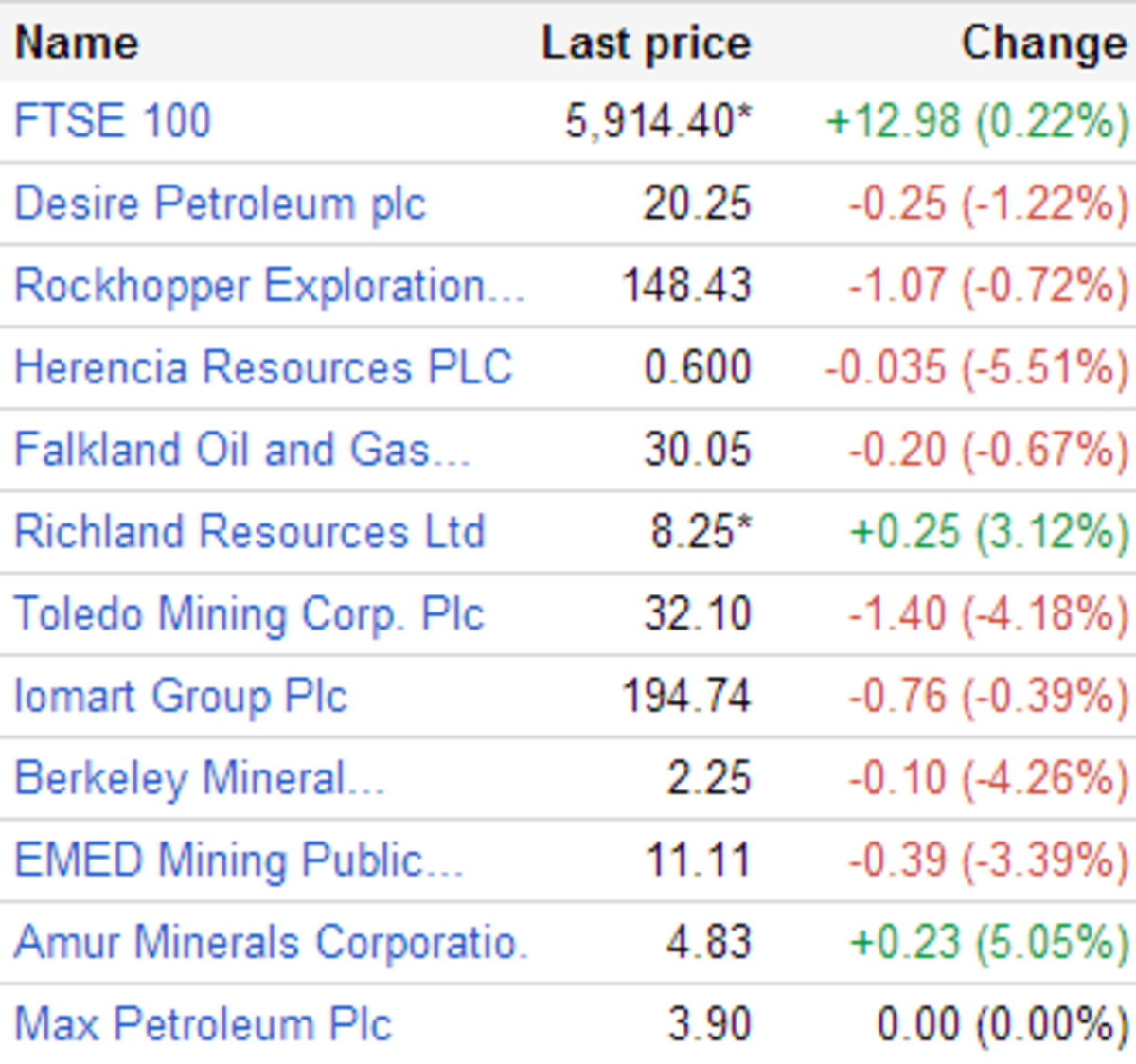 Watchlists such as this can be created with Google Finance, or on stock trading sites.