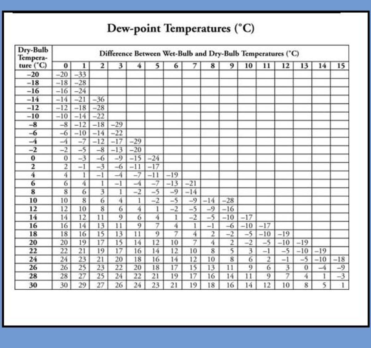 Find the dewpoint temperature in degrees Celsius.