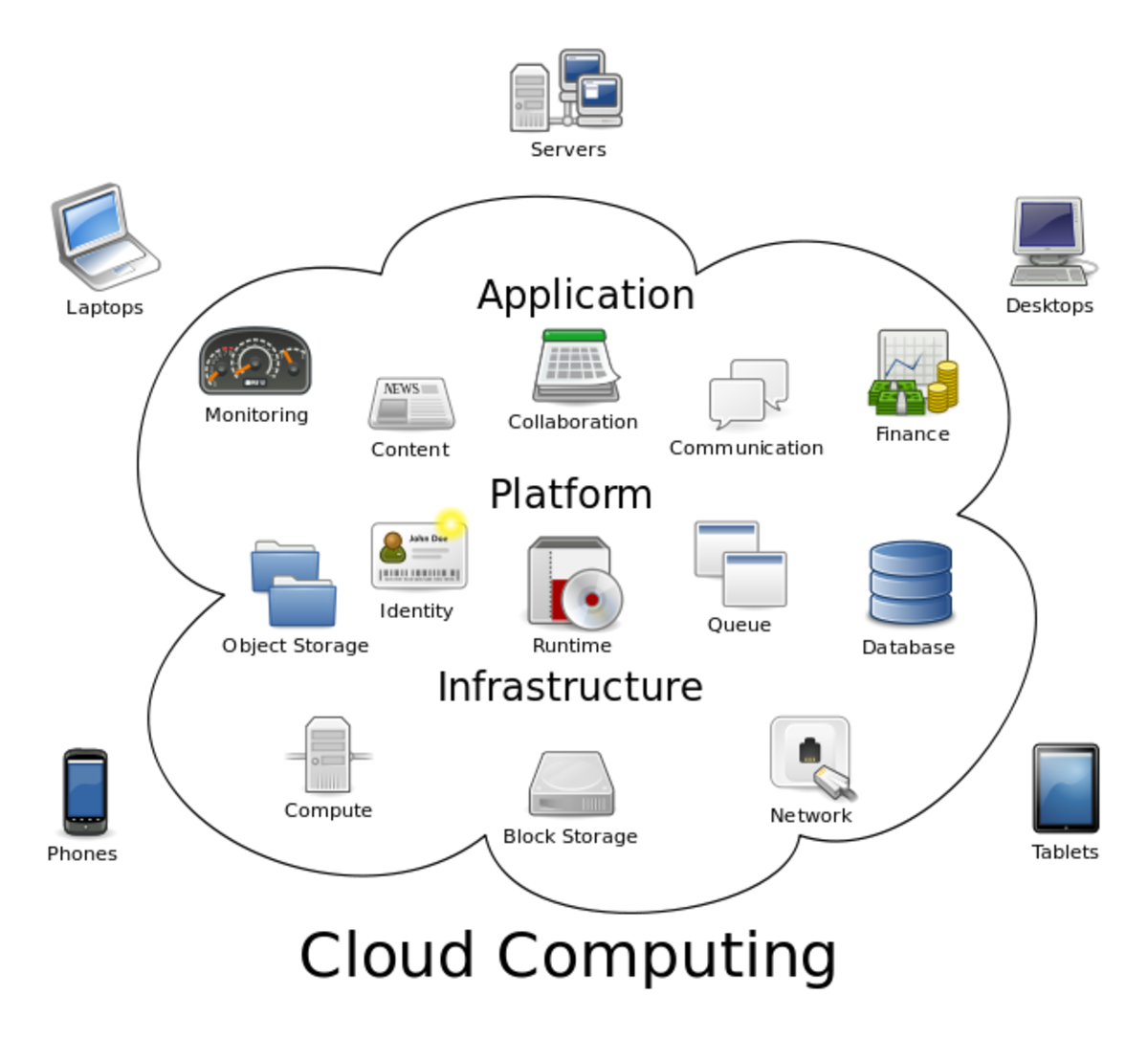 A diagram showing the overview of cloud computing. By Sam Johnston [CC-BY-SA-3.0 (http://creativecommons.org/licenses/by-sa/3.0)], via Wikimedia Commons