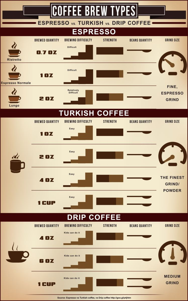 Espresso Versus Turkish Coffee Versus Drip Coffee Hubpages