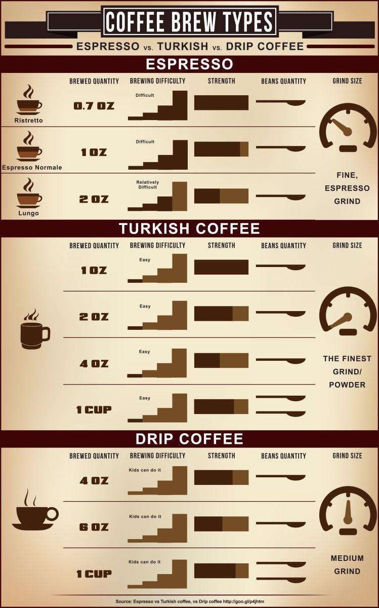 Espresso vs Turkish vs Drip Coffee