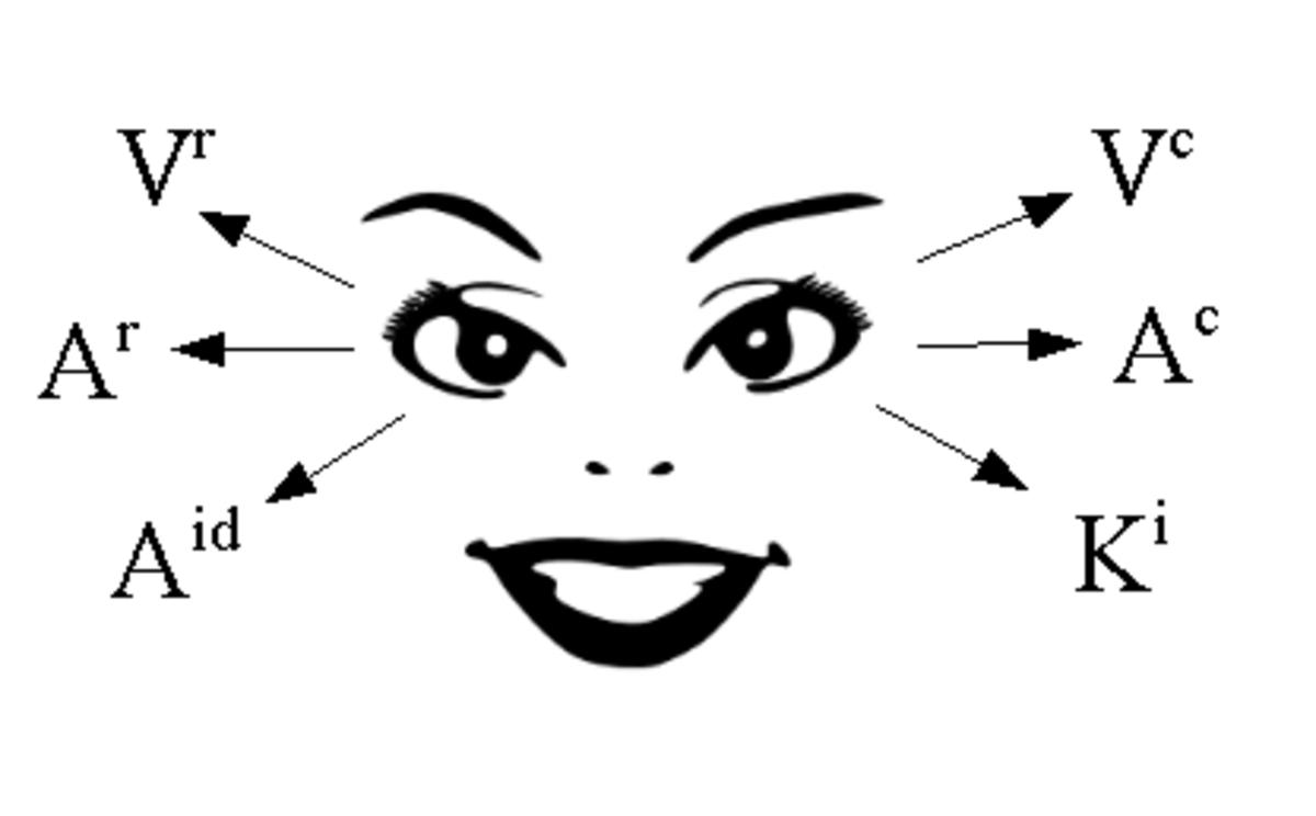 NLP Eye-Accessing Cues