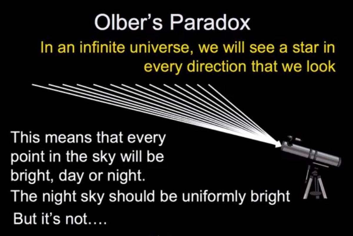 Olbers assumes that every pixel in the night sky leads to a star.