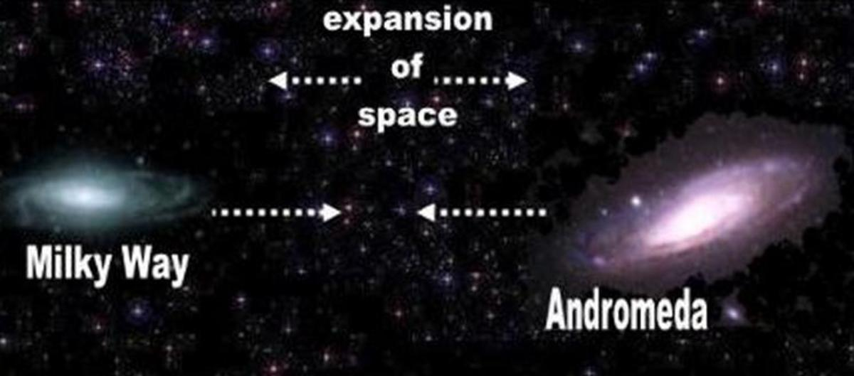 "Mathematicians contradict themselves. Space has no boundaries to separate gravity from expanding space. There are no alleged ""Local Groups"" of galaxies. Gravitational attraction has the same tension on all the atoms in the Universe!"