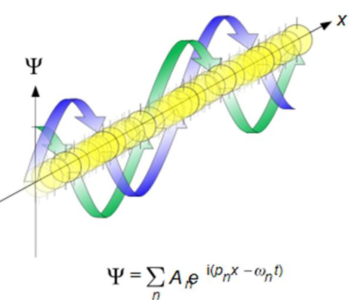 Schrödinger's unknown medium for light is denoted as Ψ. It's physical representation is a rope-like medium interconnecting all atoms, as this image from Wiki shows. Notice the 2 E&M strands as they torque torsion-wave signals of light.