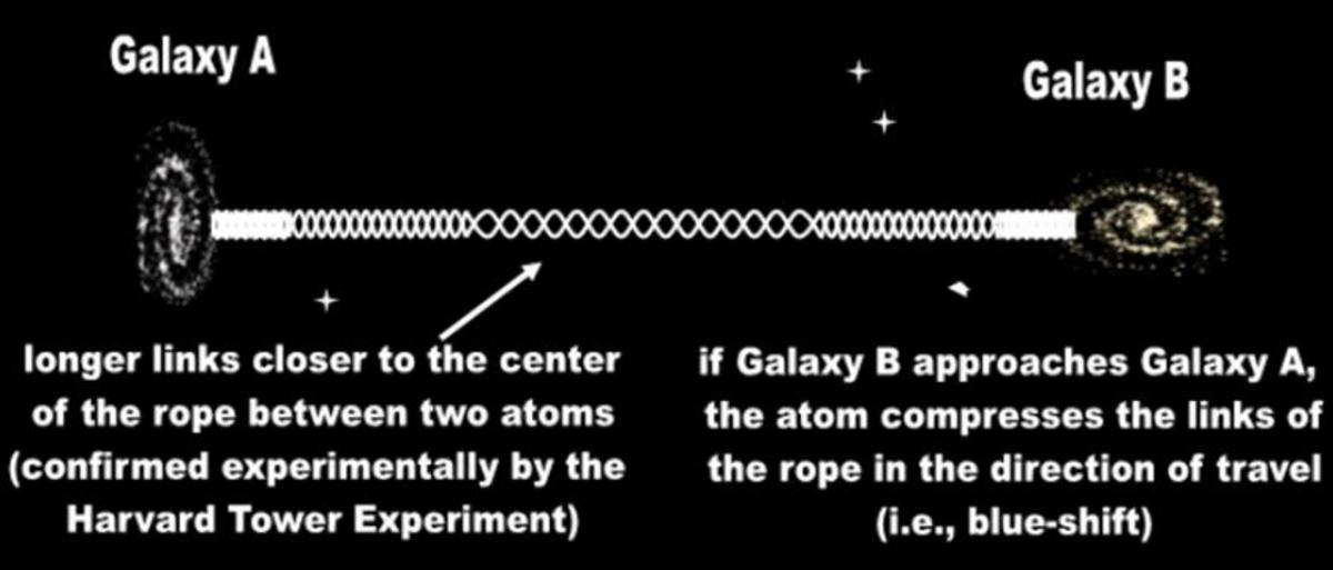 The EM ropes binding distant galaxies are over-extended, increasing their link-length, especially near the center. This static phenomenon is exhibited by all rope-like entities and PHYSICALLY explains why most galaxies appear red-shifted to us.
