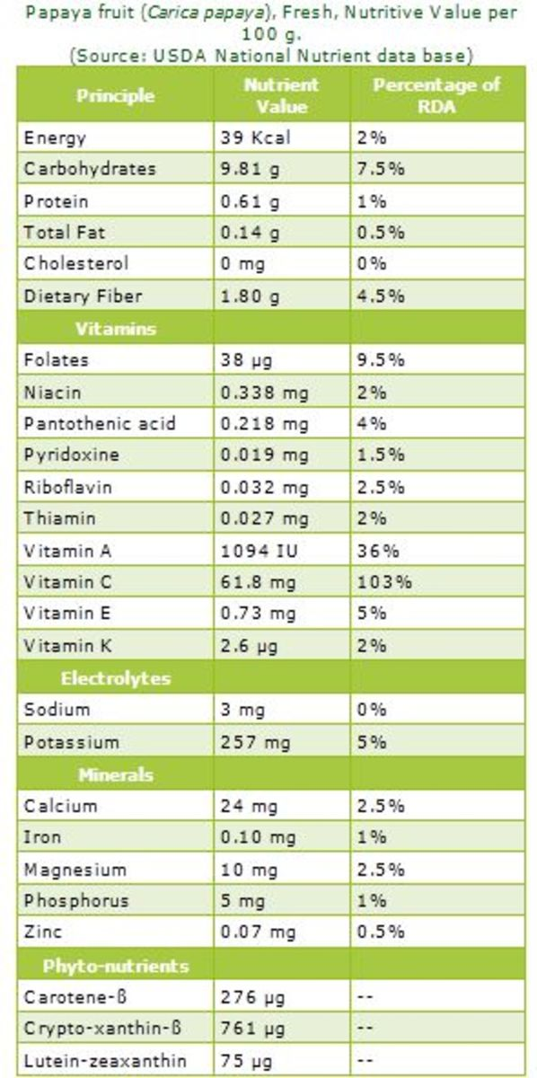 nutrition facts about papaya