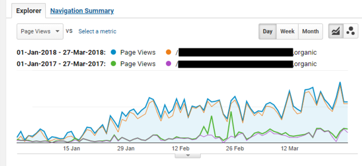 421.48% increase in Organic traffic on a single page of my website, after implementing these kind of changes, comparing traffic from January - March 27th 2018 vs January - March 27th 2018.
