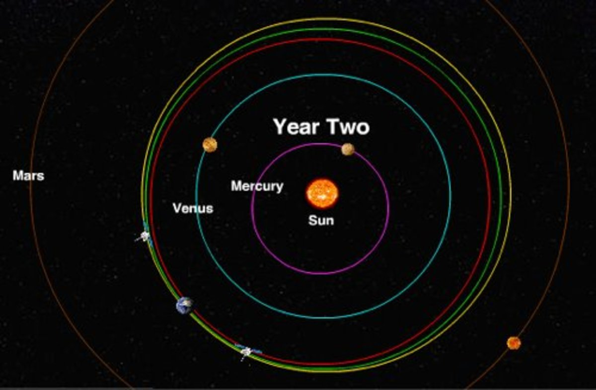 The sun's gravitational pull keeps the planets in orbit around it