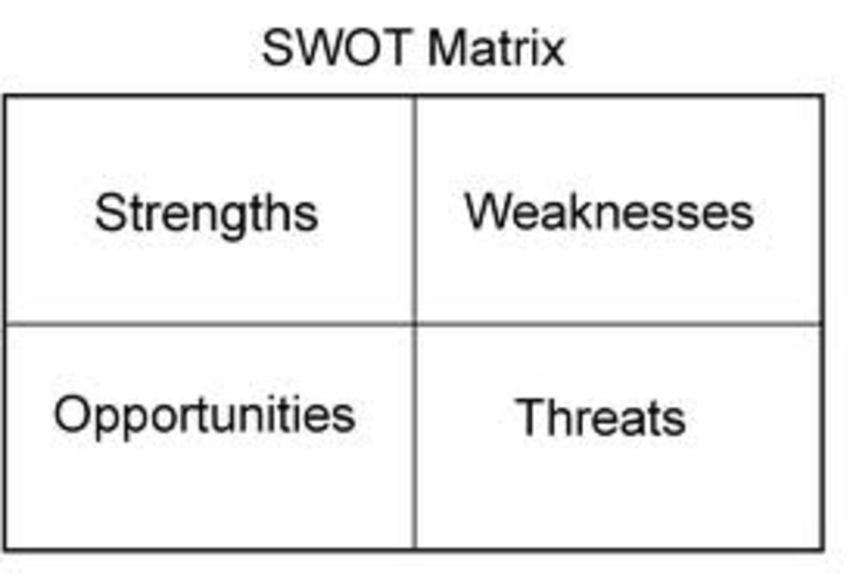 How Conduct SWOT Analysis On Your Social Media Marketing in 2017