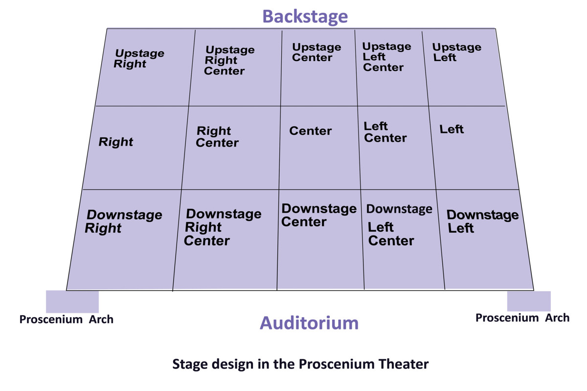 Stage Right and Stage Left in Proscenium Theater