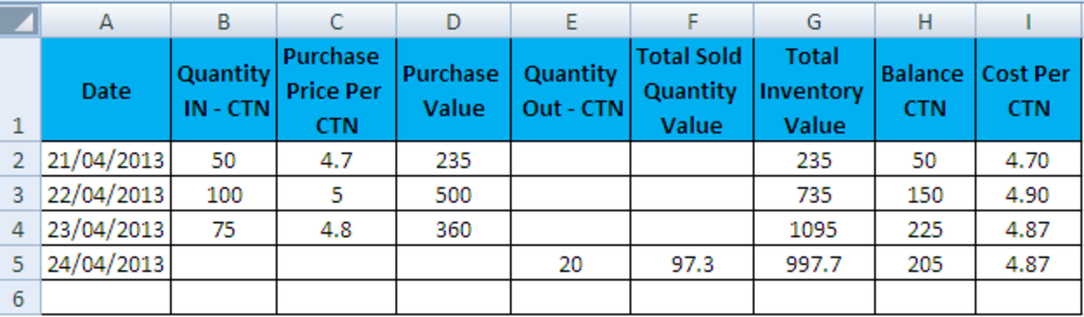 Calculating Weighted Average Cost of inventory
