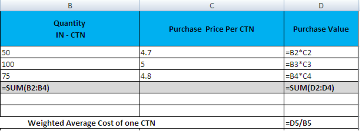 How to Calculate Weighted Average Cost of Inventory Using Microsoft Office Excel