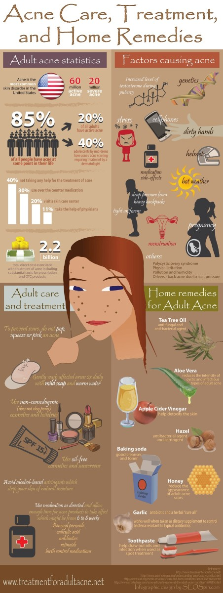 Acne care Treatment