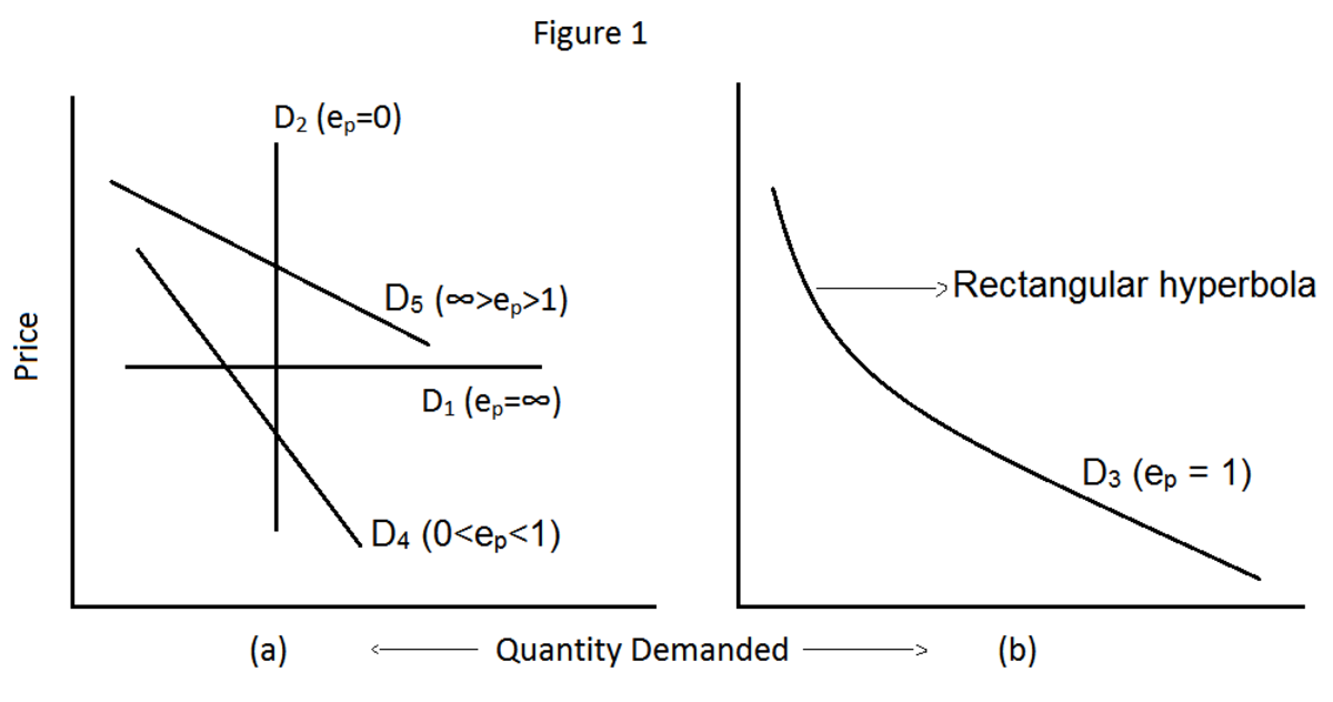 Types of Elasticity of Demand: Price Elasticity of Demand, Income Elasticity of Demand and Cross Elasticity of Demand