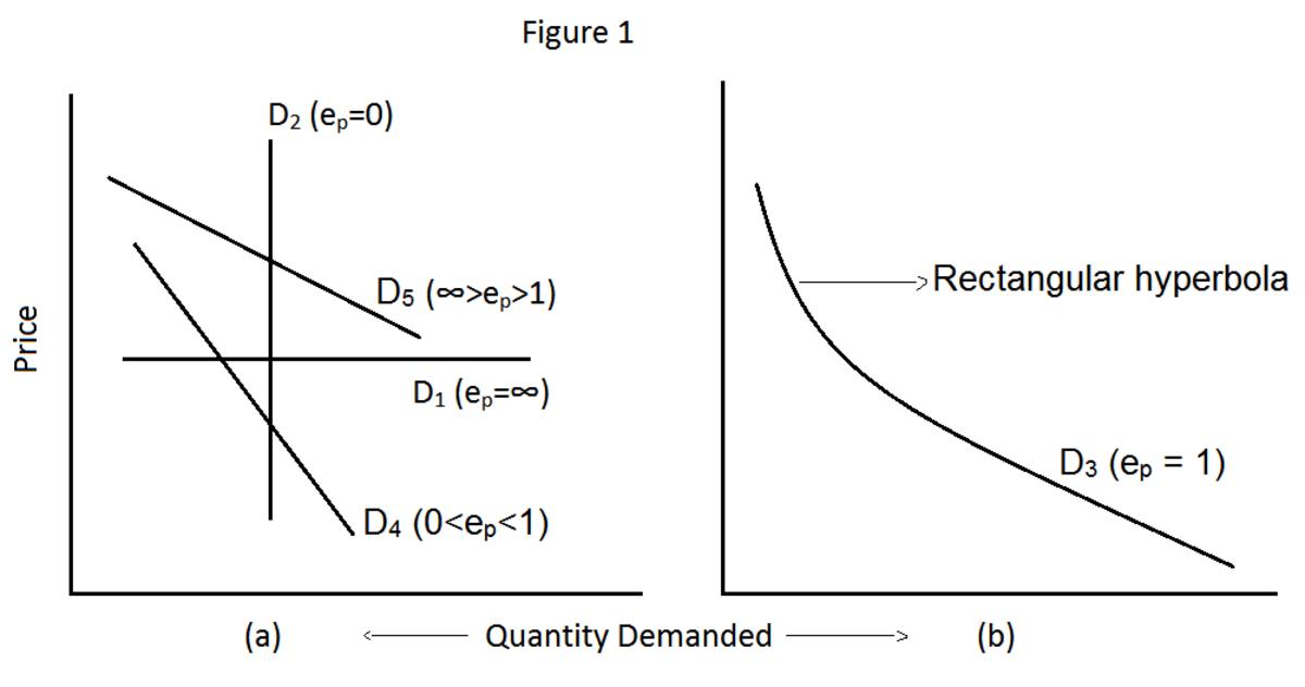 types-of-elasticity-of-demand-price-elasticity-of-demand-income-elasticity-of-demand-and-cross-elasticity-of-demand