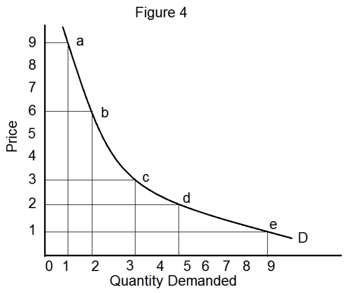 four-methods-of-measuring-price-elasticity-of-demand
