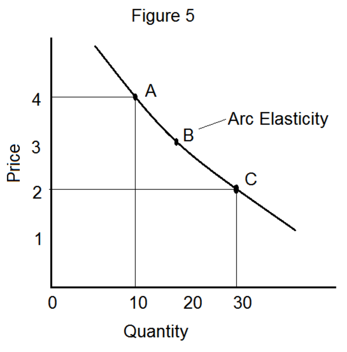 Demand Oriented Pricing: Four Methods Of Measuring Price Elasticity Of Demand