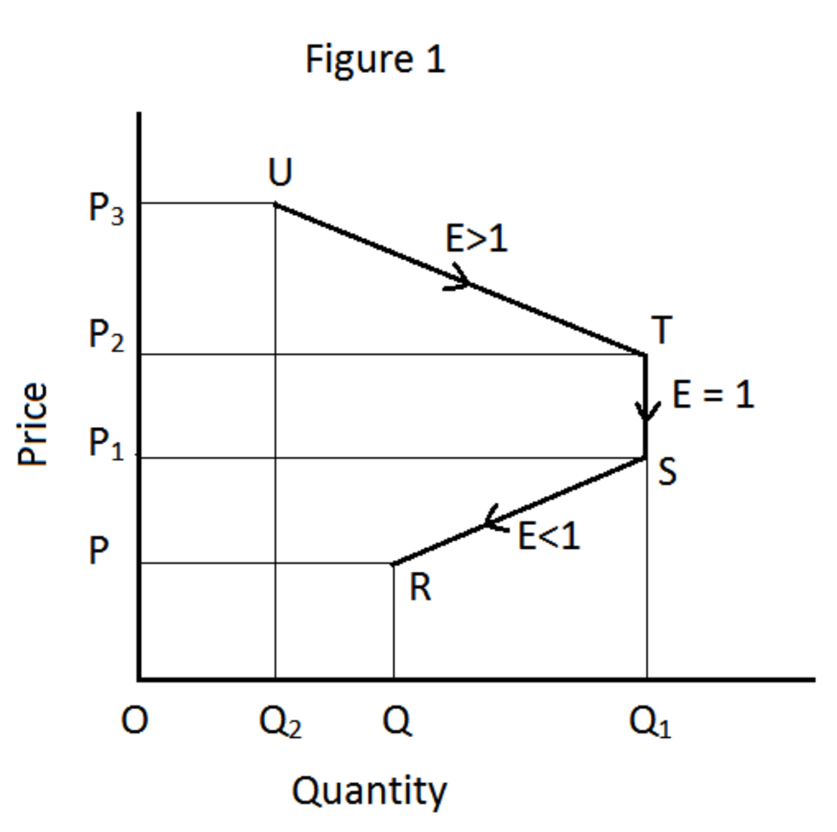 Four Methods of Measuring Price Elasticity of Demand
