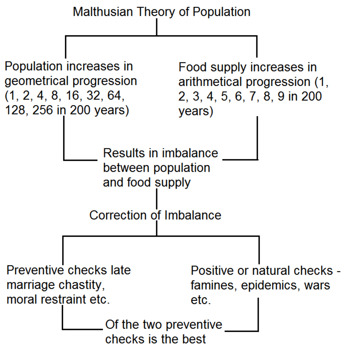 malthuss population theory essay Definition of population theory: upon reading essay on the principles of population, both darwin and alfred transcripts-and-maps/population-theory-malthuss.