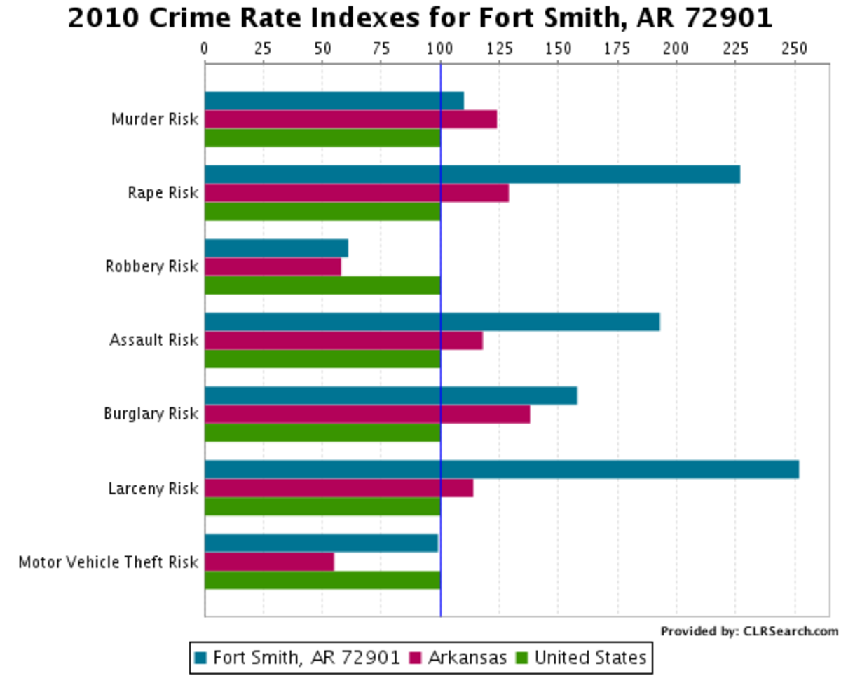 It's Not Always Sunny in Fort Smith, Arkansas   HubPages