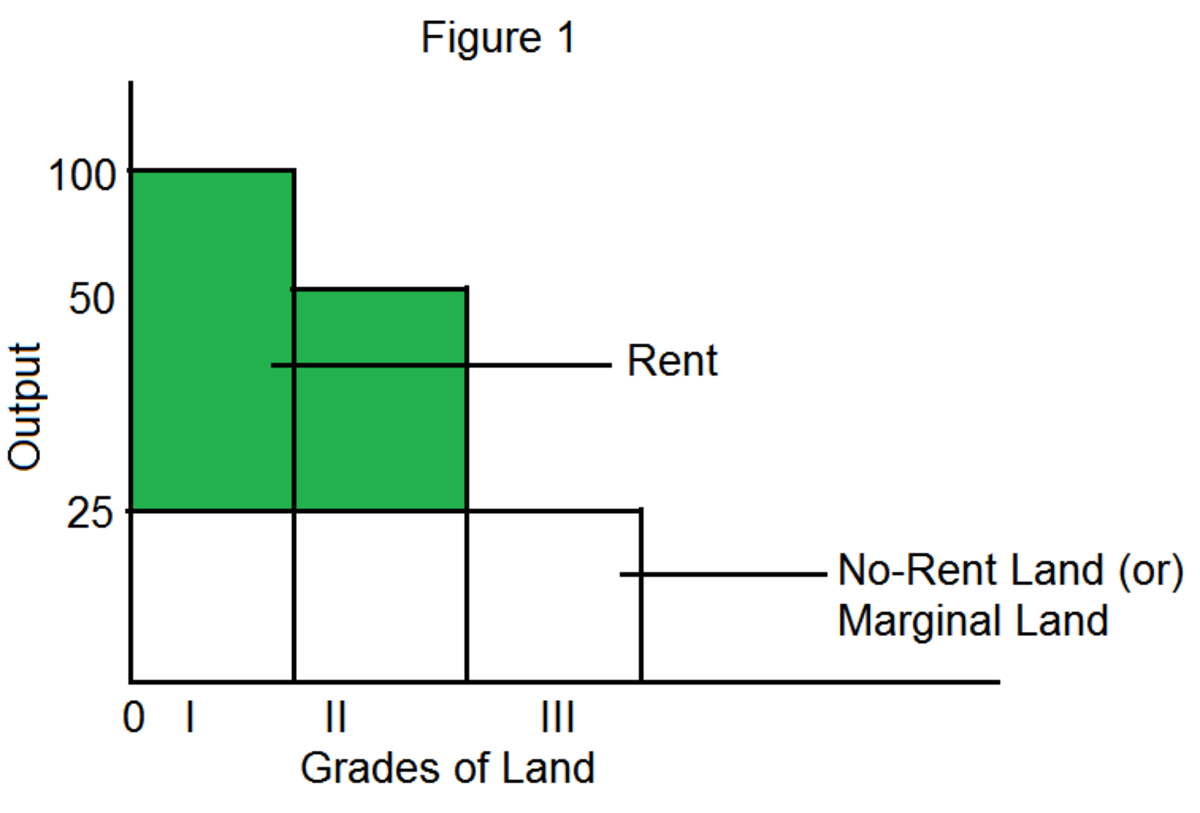 Ricardian Theory of Rent