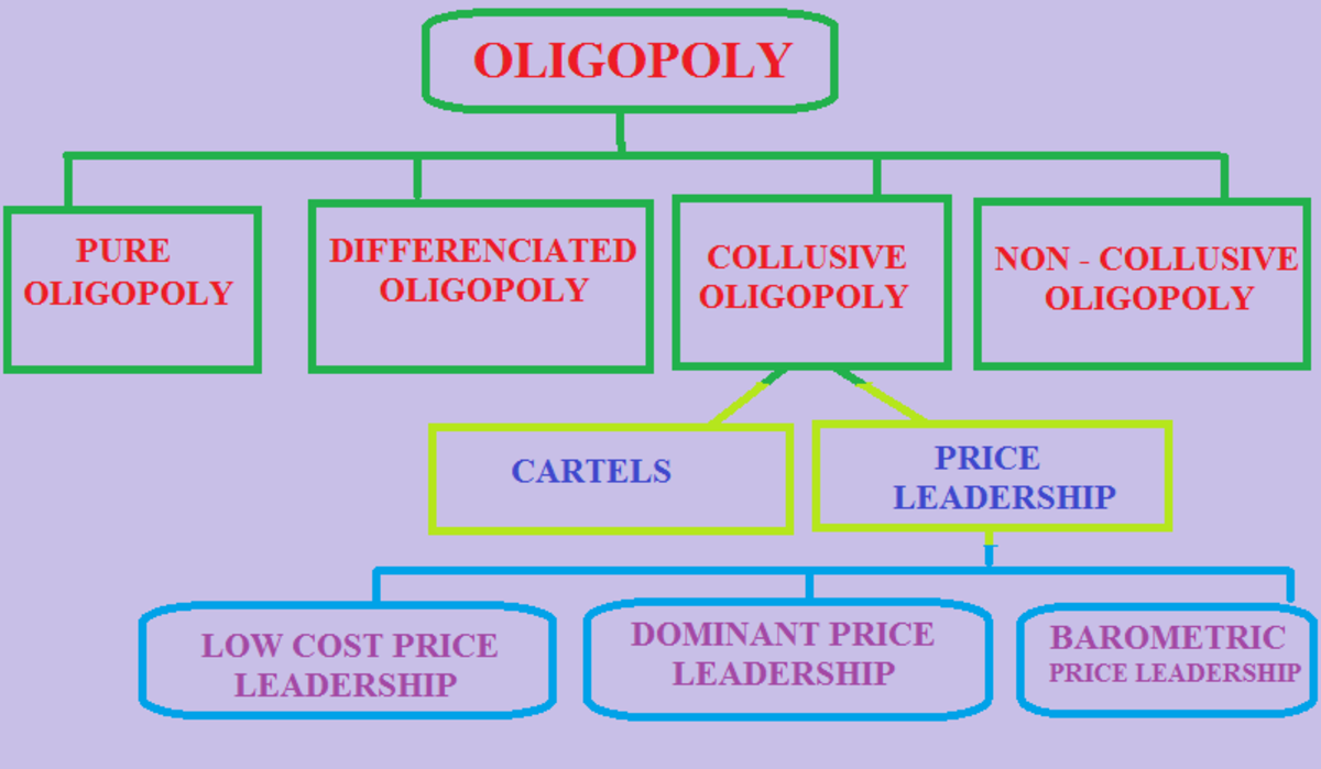 what-are-the-dfferent-tpes-of-oligopoly