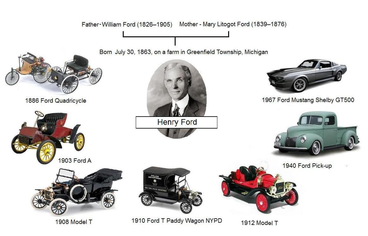 a look at the history of the ford motor corporation People people our leadership william clay ford ford motor company don butler executive director, connected vehicle and services, ford motor company.