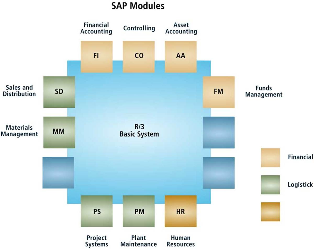 sap accounting module Hr, accounts, finance and sales - all these departments use sap for their daily   undoubtedly, the software is costly but the benefits will only be realized once.