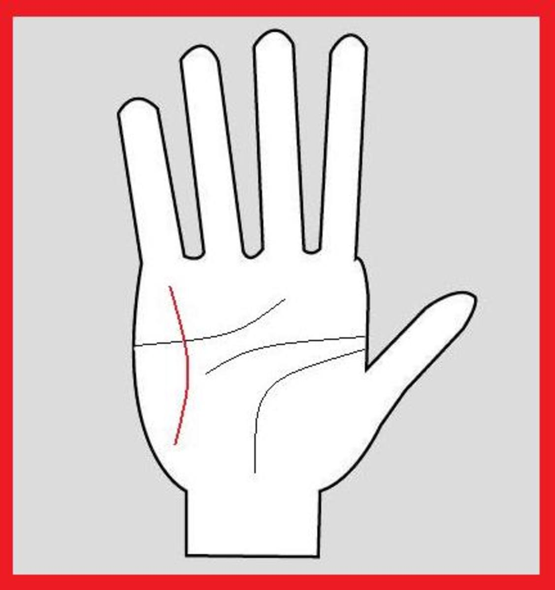 Psychic Signs in the Hands - Palmistry