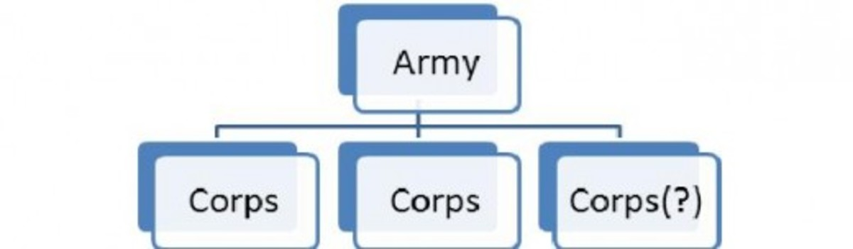 Figure 4: An Army subdivided into two or three Corps.