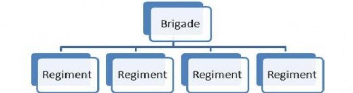 Figure 1: A Brigade subdivided into four Regiments.